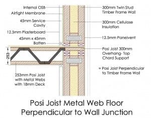 Posi Joist Perpendicular To Wall