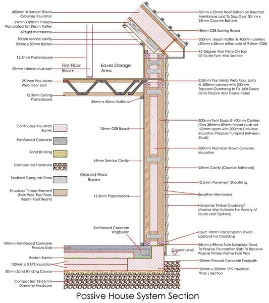 Passive House System Section Enhanced Mbc Timberframe