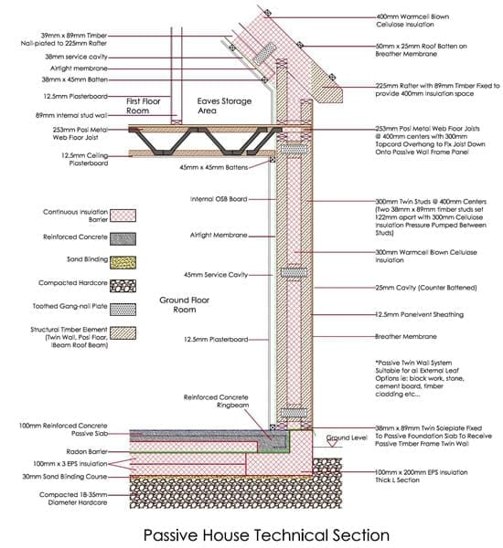 Passive Technical Section