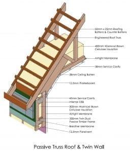 Passive Truss Roof