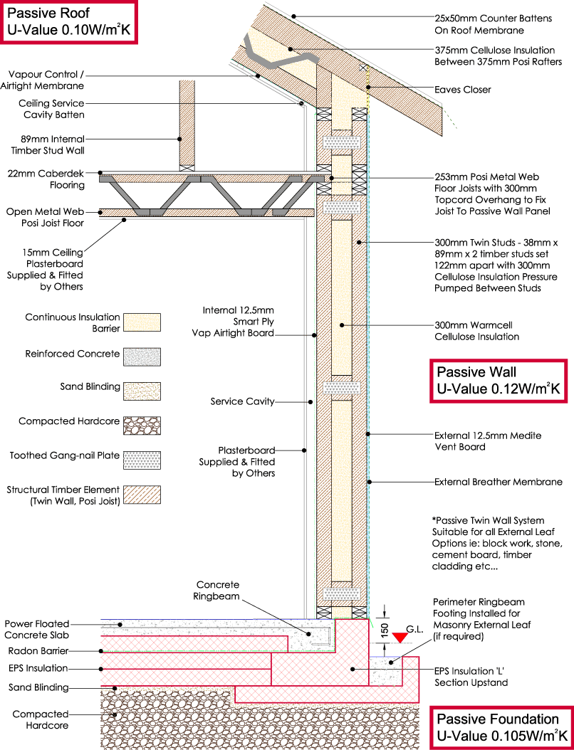 Passive House Technical Detail Mbc Timberframe