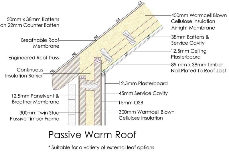 Passive Warm Roof Mbc Timberframe