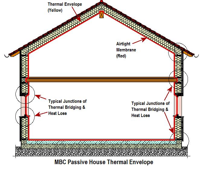 MBC Passive House Airtight System