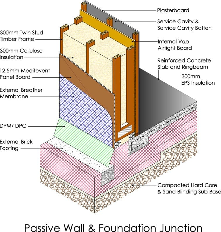 Passive Wall System For Significant Energy Savings Up To 90