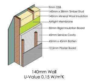 140mm Wall