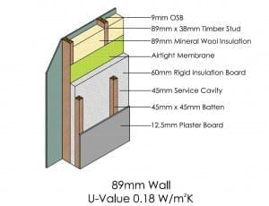 89mm Wall U-Value 0.18 W/sq.mK