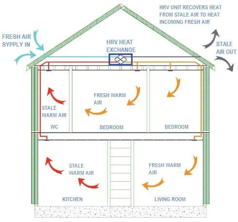 Beau Efficient Mechanical Ventilation Is Essential In Any Building That Utilises  An Airtight Passive House System As A Suitable Source Of Fresh Air Is  Required ...