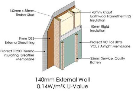0.14W/m²K U-Value