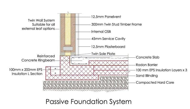 Passive Foundation System
