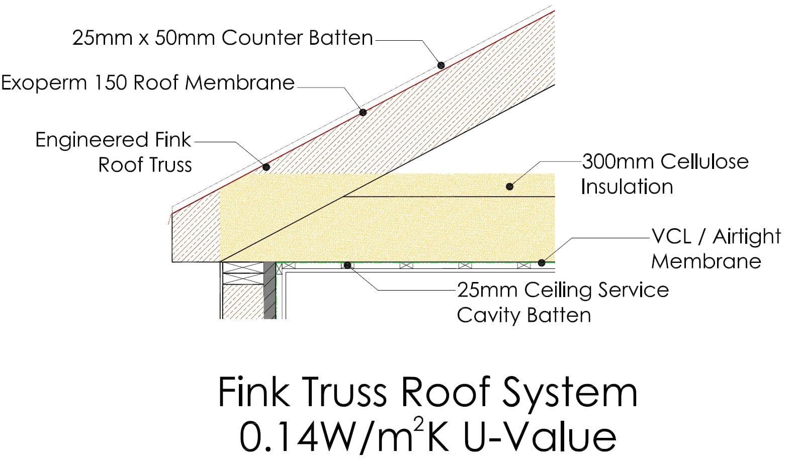 Fink Truss Roof System U-Value 0.14