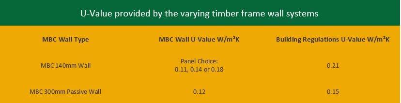 Frame U Values