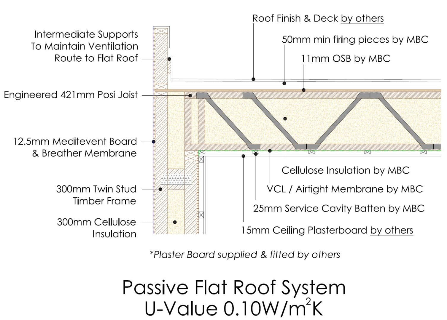 Passive Flat Roof Section